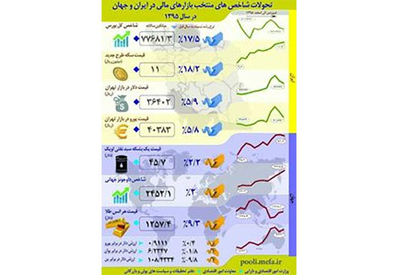 تحولات شاخصهای منتخب بازارهای مالی در ایران و جهان