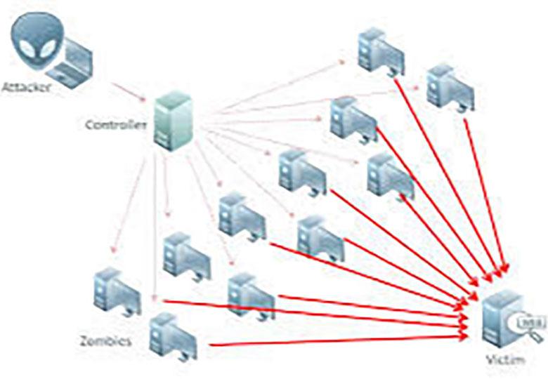کنترل حملات عصر روز گذشته به برخی از سایتها