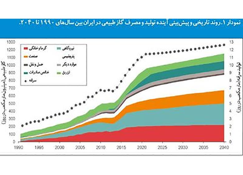 نگاه استنفورد به ایران۲۰۴۰ +نمودار