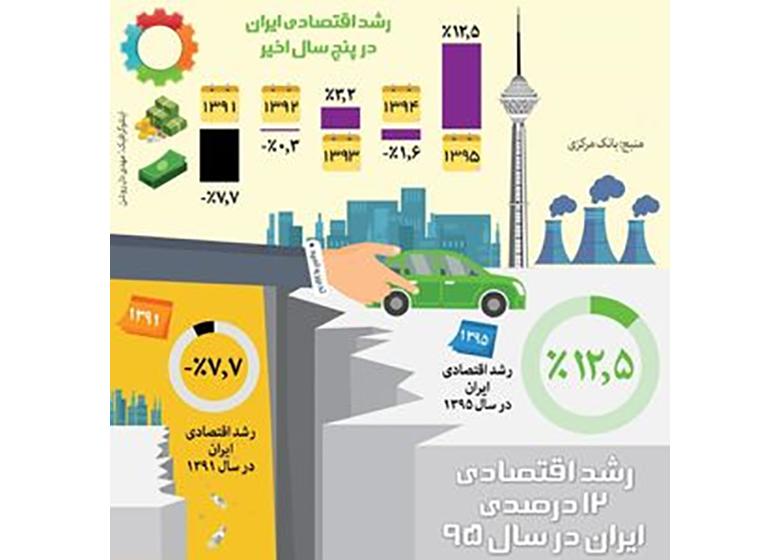 رشد اقتصادی ۱۲درصدی ایران در سال۹۵ +اینفوگرافیک