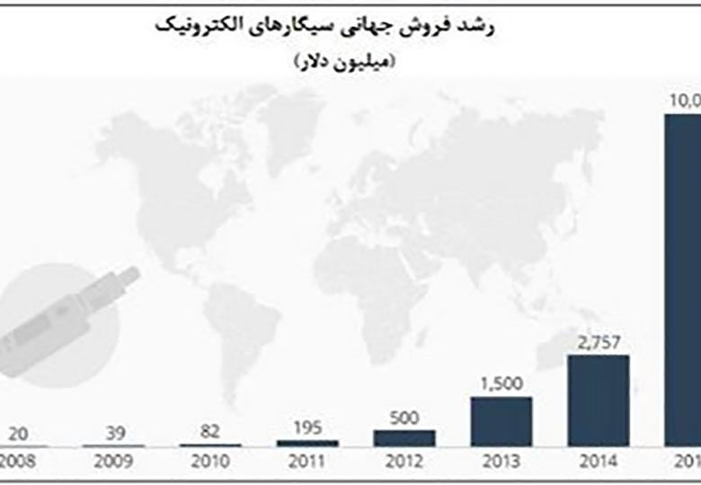 فروش ۱۰ میلیارد دلار سیگار الکترونیک در ۲۰۱۷