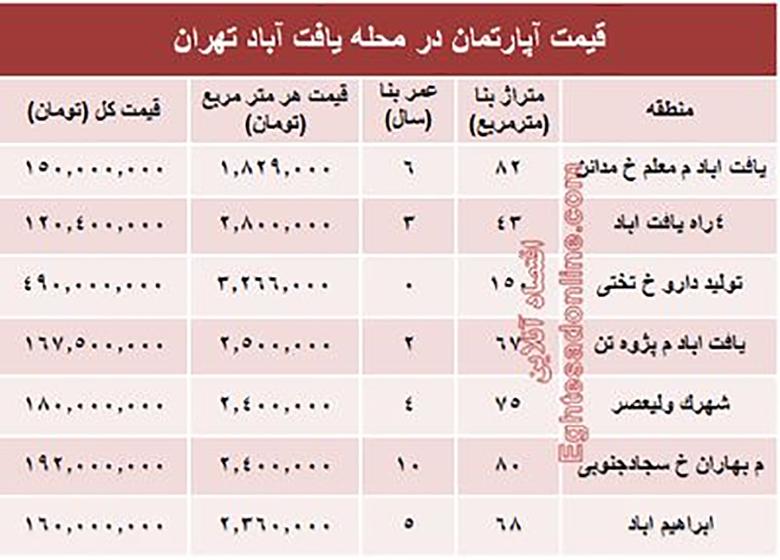 قیمت واحد مسکونی در محله یافت آباد تهران؟ +جدول