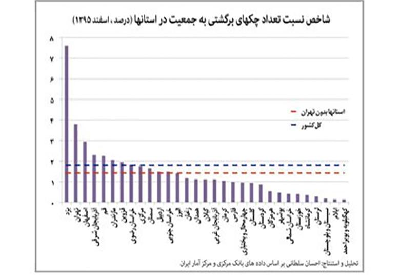 شاخص نسبت تعداد چکهای برگشتی به جمعیت استانها +نمودار
