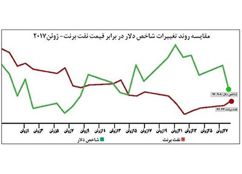 صعود نفت از پلکان تضعیف دلار