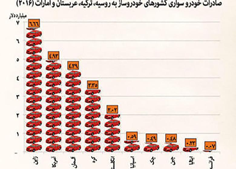 تمرکز خودروسازی ژاپن بر صادرات