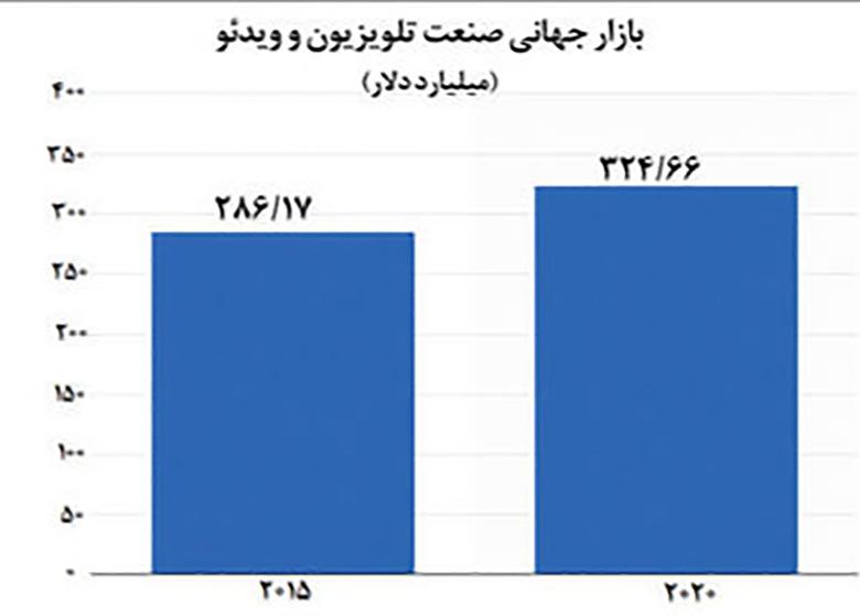 رشد چشمگیر درآمد بازار تلویزیون