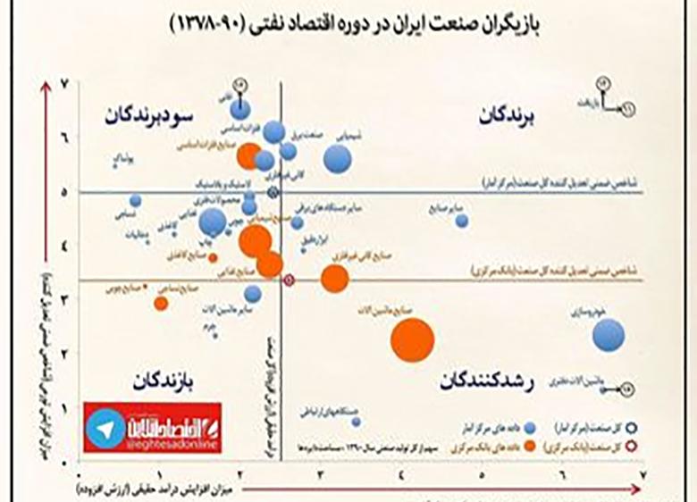 بازیگران صنعت ایران در دوره اقتصاد نفتی