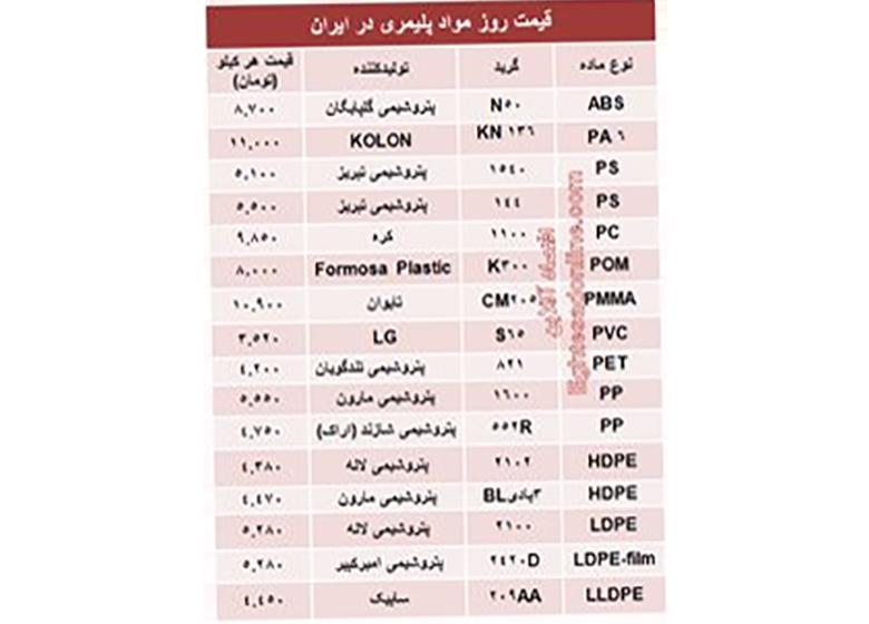 قیمت روز مواد پلیمری در ایران +جدول