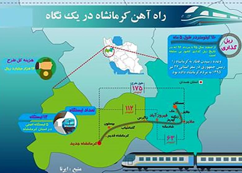 راه آهن کرمانشاه در یک نگاه + اینفوگرافیک
