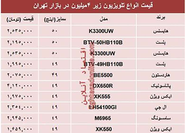 قیمت انواع تلویزیونهای ارزان در بازار؟ +جدول