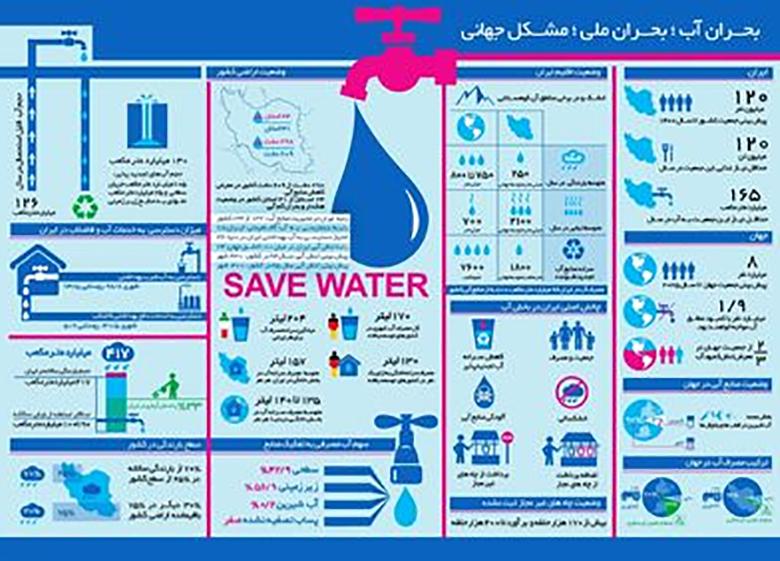 همهچیز درباره بحران آب در ایران و جهان +اینفوگرافیک