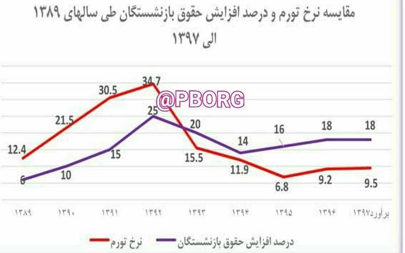 جزئیات افزایش حقوق بازنشستگان در سالهای ۹۳ تا ۹۷