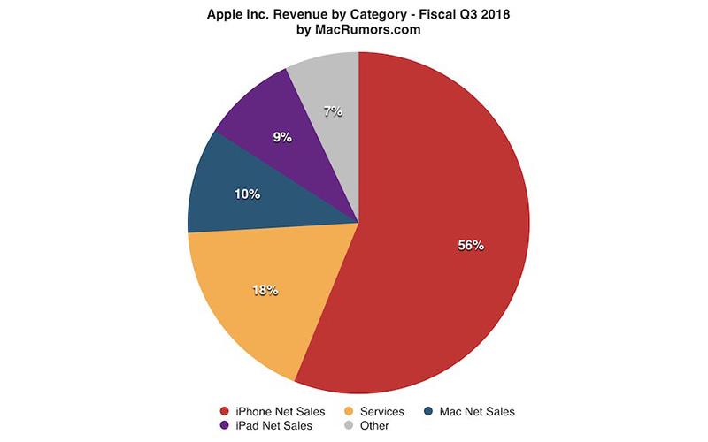اپل رکورد کمترین فروش کامپیوترهای مک را از سال 2010 تاکنون ثبت کرد