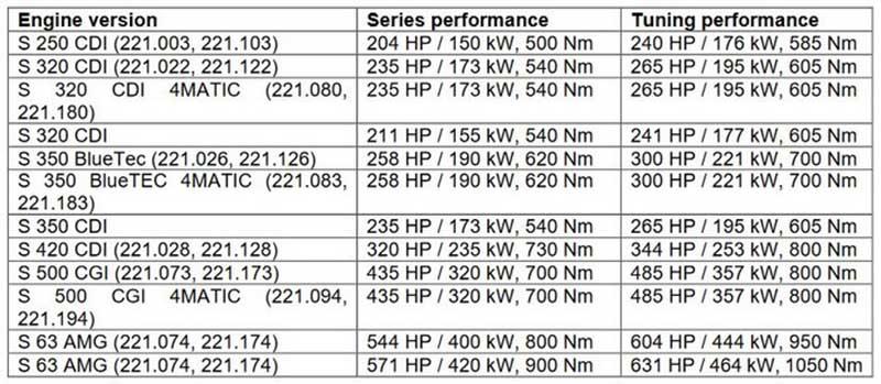 لورینسر همچنان به تولید کیت تیونینگ مرسدس بنز S کلاس W221 میپردازد
