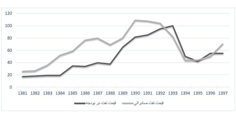 مقایسه قیمت نفت خام در بودجه و صادرات