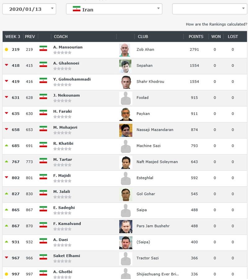پرسپولیس بهترین تیم ایران، گلمحمدی پایینتر از منصوریان و قلعه نویی (عکس)