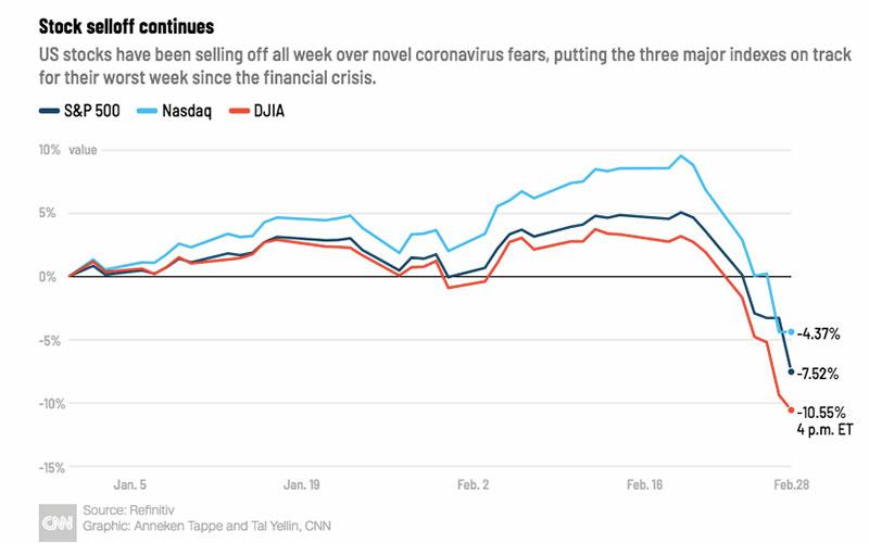 بزرگترین سقوط والاستریت بعد از بحران مالی ۲۰۰۸