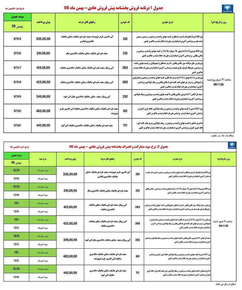 شنبه، طرح پیش فروش محصولات ایران خودرو(شرایط )