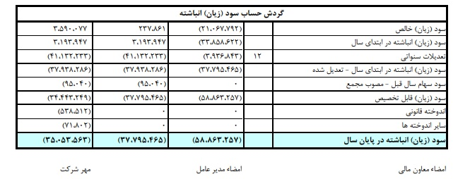 ثبت زیان خالص چند هزار میلیارد تومانی بانک پارسیان+اسناد