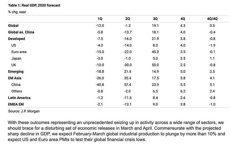 پیش بینی کاهش رشد اقتصادی در جهان