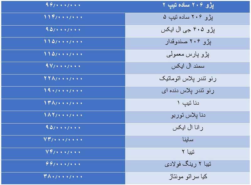 ریزش میلیونی قیمت خودروهای سایپا و ایران خودرو؛ قیمت ها بعد از عید چه خواهد شد؟