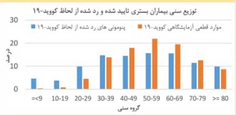 علت پایین بودن آمار کودکان مبتلا به کرونا/ سهم بالای مردان در ابتلا و مرگ بیماری