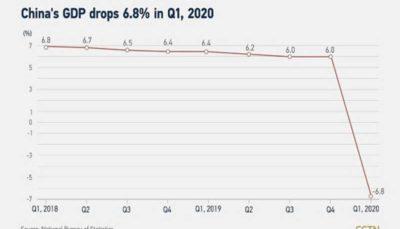 اقتصاد چین ۶.۸ درصد کوچکتر شد