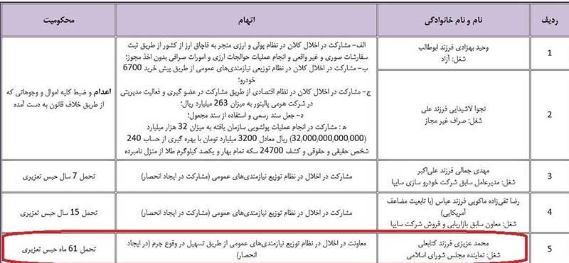 محمد عزیزی نماینده سابق مجلس بازداشت شد