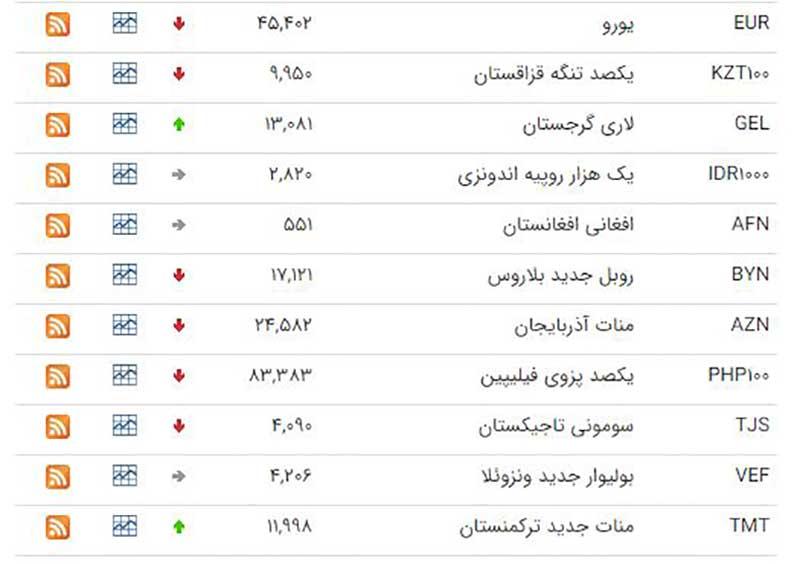 کاهش قیمت ۲۶ ارز در بازار بین بانکی