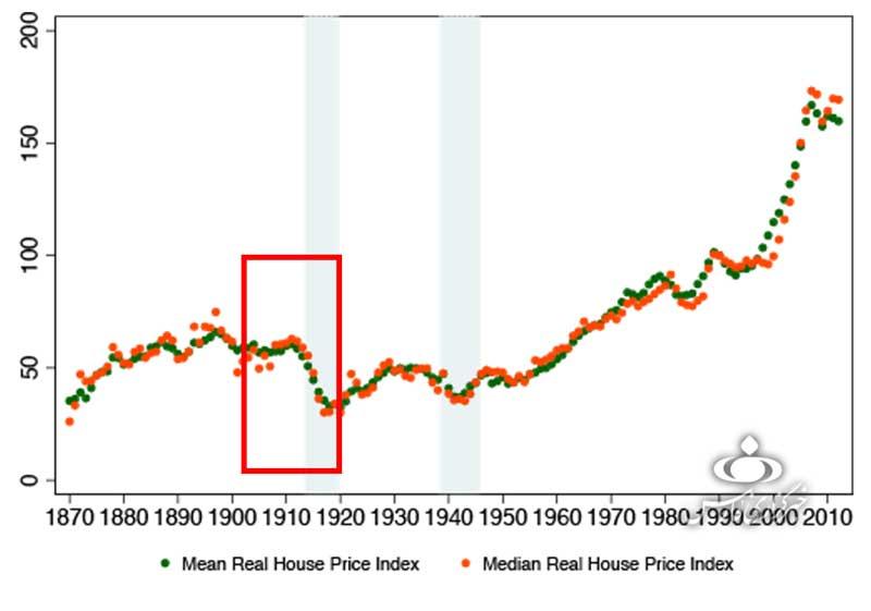 دلیل اصلی افزایش نجومی قیمت مسکن/کاهش 50 درصدی قیمت املاک در آمریکا با استفاده از CGT