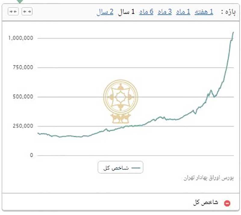 عقبنشینی 26 هزار و 386 واحدی شاخص بورس تهران
