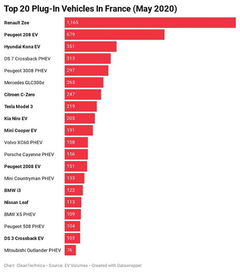 پرفروشترین خودروهای برقی فرانسه