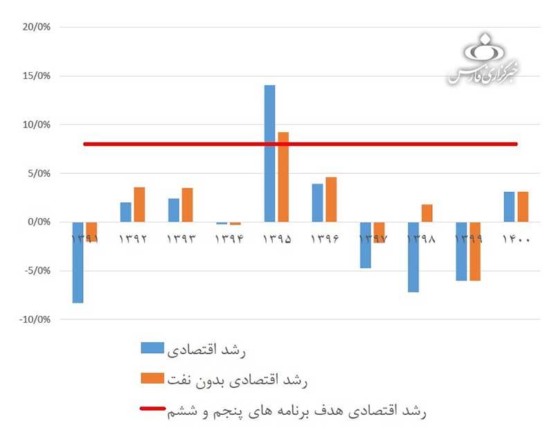 متوسط رشد اقتصادی در دولت روحانی نزدیک صفر بوده است/نمودار