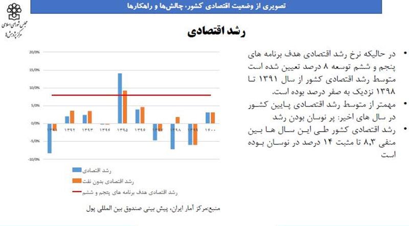 اقتصاد دولت روحانی به روایت آمار/اقتصاد در دوران «گشایش» پیشرفت کرد؟