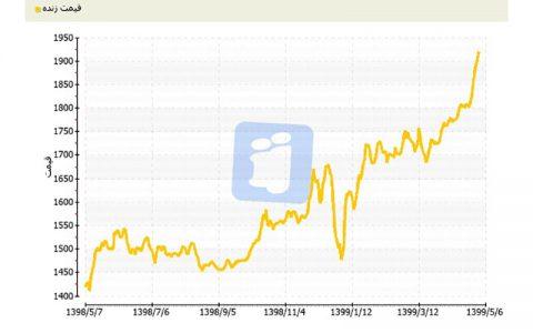 طلا به بالاترین قیمت خود در طول تاریخ رسید