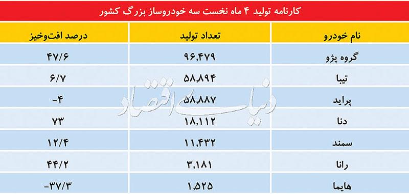 خداحافظی یک محصول پژو با بازار ایران