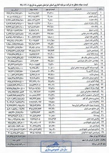 4478661 بورس اوراق بهادار تهران, سهامداران, سهام عدالت