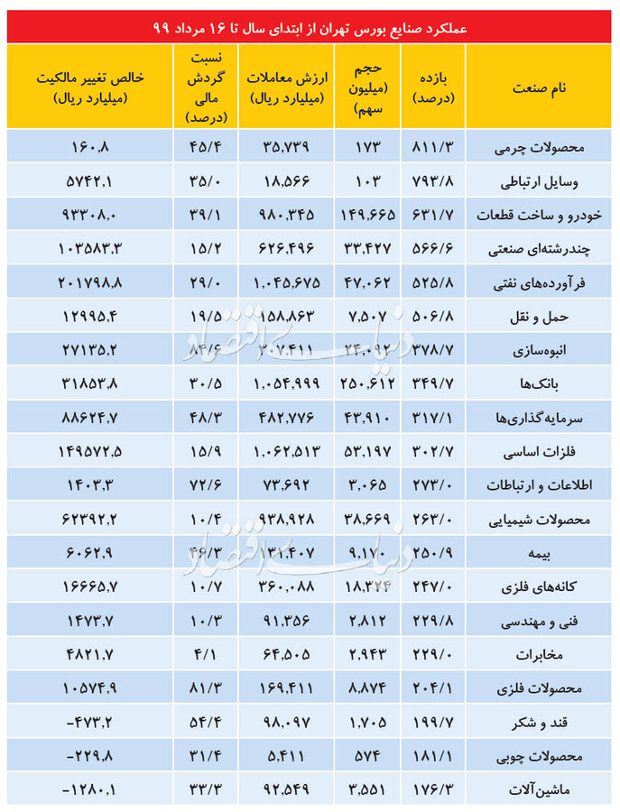 4479259 بورس تهران, بازار سهام