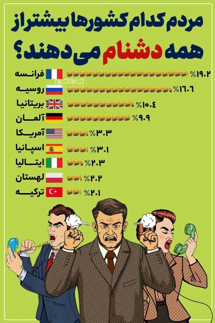 مردم کدام کشورها بیشتر از همه فحش میدهند؟!