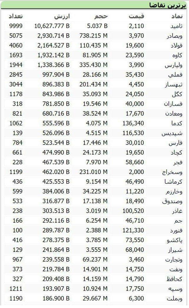سنگینترین صفهای خرید و فروش سهام امروز 25 شهریور