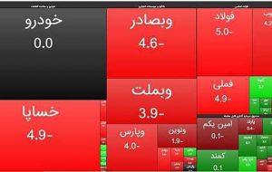 کاهش مجدد 37 هزار واحدی شاخص کل بورس تهران
