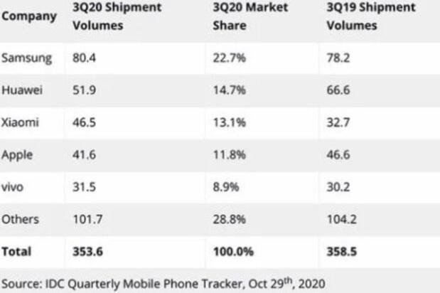 برتری شیائومی بر اپل در بازار جهانی فروش موبایل