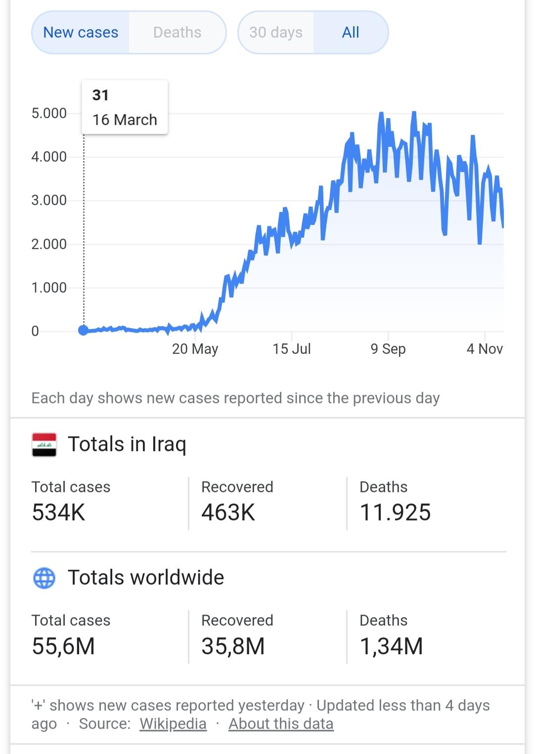 20201122 174452 کرونا در عراق