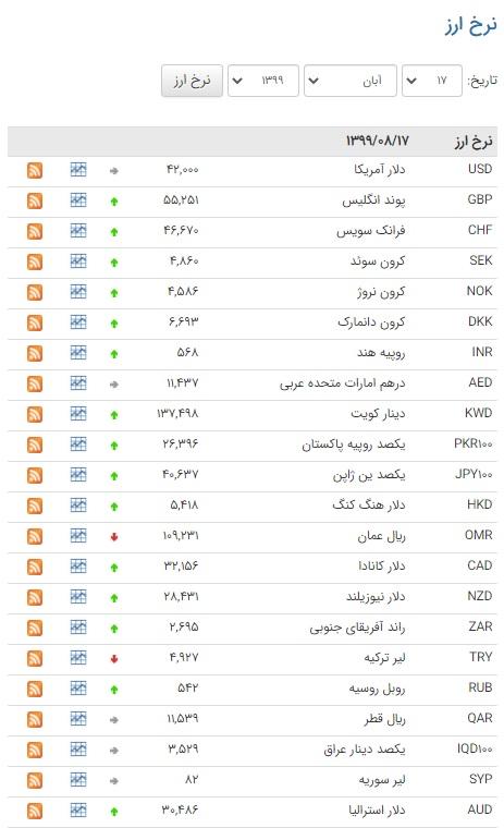 اُفت قیمت ۹ ارز در بازار بین بانکی