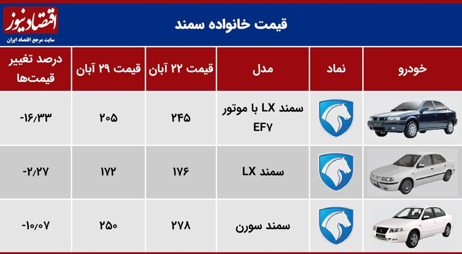 هفته نزولی بازار خودرو ؛ فهرست جدیدترین قیمتها / ریزش ۴ تا ۴۰ میلیونی قیمت خودرو