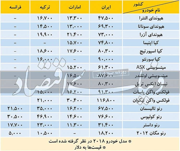photo 2020 11 12 09 26 27 قیمت خودروهای خارجی, بازار ایران