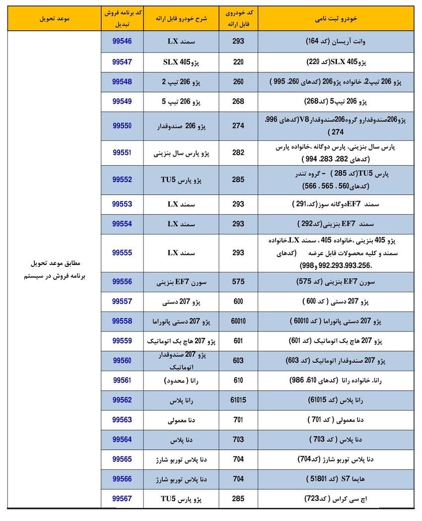 جدول شرایط تبدیل محصولات ایران خودرو مختص تعهدات منقضی آبان