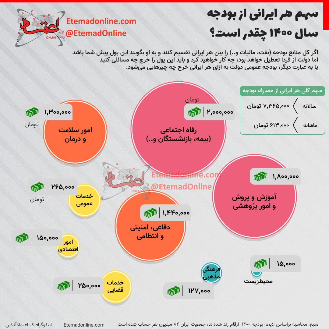 1d43f2ab 51d4 4a5e b718 a618a53b800a سهم هر ایرانی از بودجه, بودجه سال ۱۴۰۰