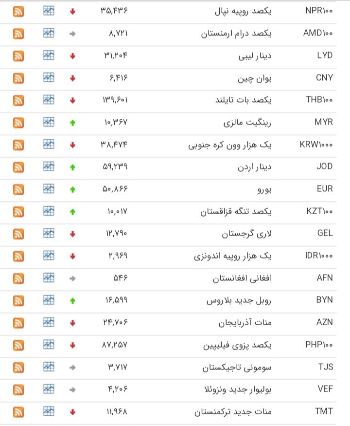 2887389 724 کاهش قیمت ۲۰ ارز, بانک مرکزی
