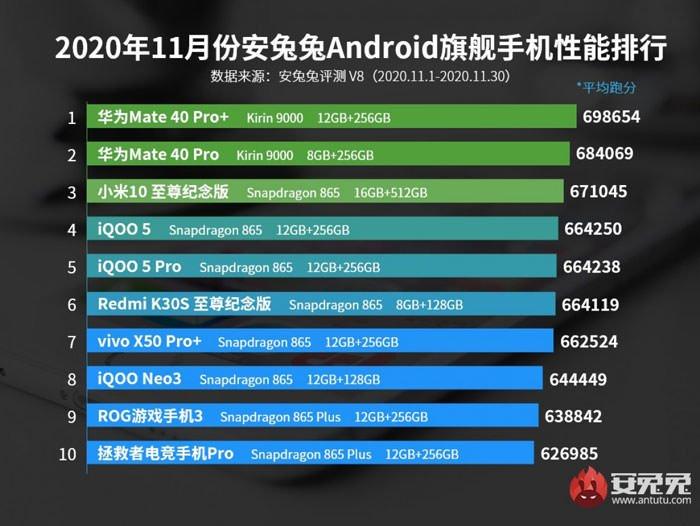 antutus 2020 november benchmark list 2 گوشی های پرچمدار نوامبر AnTuTu